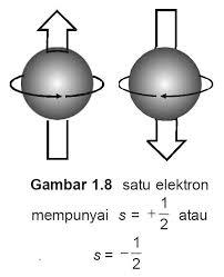Gambar Bilangan Kuantum Spin (s)