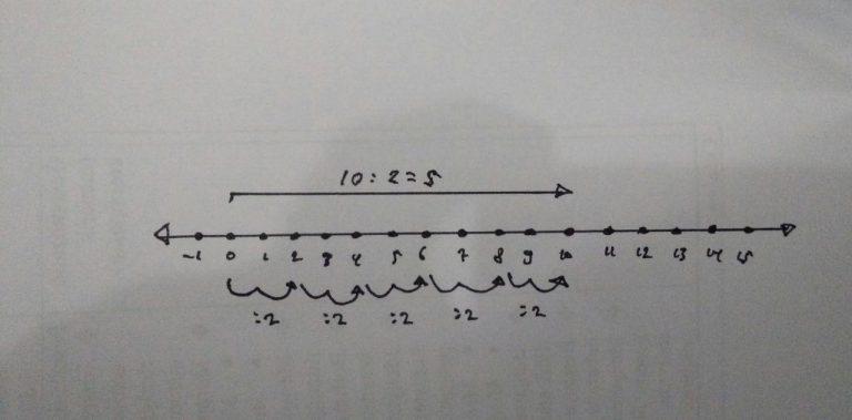 Gambar Garis Bilangan 1 dibagi 2 = 5