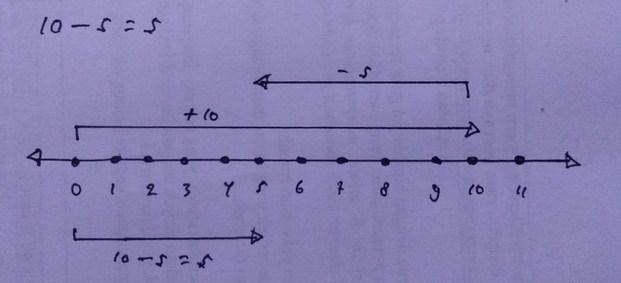 Gambar Garis Bilangan 10-5=5