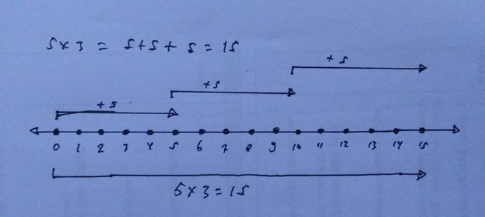 Gambar Garis Bilangan 5 x 3 =15
