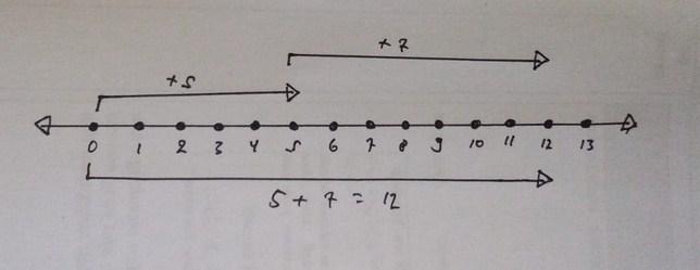 Gambar Garis Bilangan 5+7=12