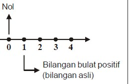 Gambar Garis Bilangan Bulat Positif