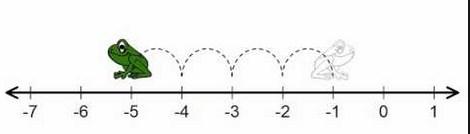 Gambar Bagan Garis Bilangan Bulat Negatif