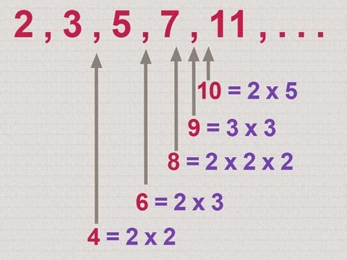 Bilangan Prima 1-100 : Pengertian, Rumus, Contoh Soalnya