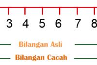 Bilangan Asli
