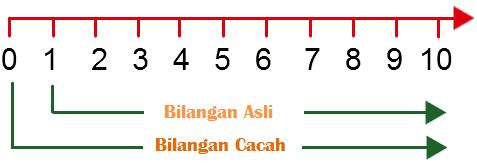 Bilangan Cacah