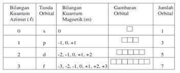 Gambar Bilangan Kuantum Azimut