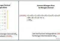 Cara-Konversi-Bilangan-Desimal-ke-Bilangan-Biner