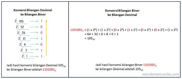 Cara mengubah bilangan pecahan decimal ke binary options csgo betting sites that take casestack