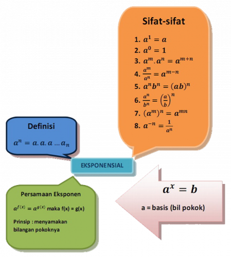 Gambar Bentuk Bilangan-Bilangan Eksponen