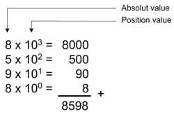 Gambar Bilangan Desimal