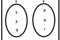 Gambar Himpunan Bilangan Ekuivalen