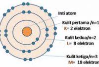 Gambar Konfigurasi Elektron dalam Atom