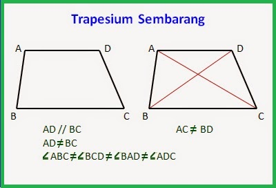 Gambar Trapesium Sembarang