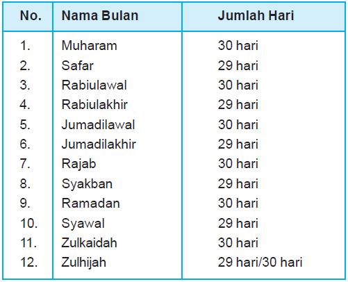 Nama - Nama bulan Hijriyah