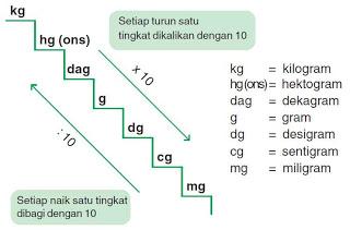 Cara Menghitung 1 Ons Berapa Gram