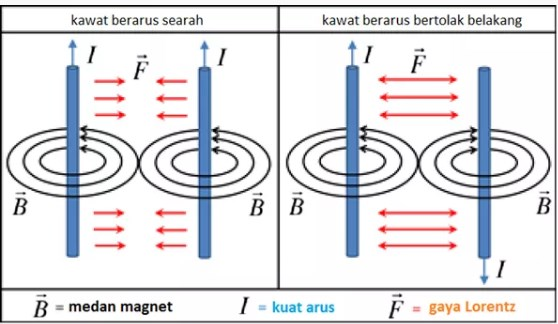 Gaya Lorentz Pada Kawat Sejajar Berarus Listrik