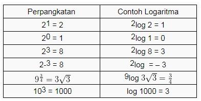 Contoh Soal Logaritma Perkalian Dan Pengurangan Kumpulan Soal Pelajaran 7