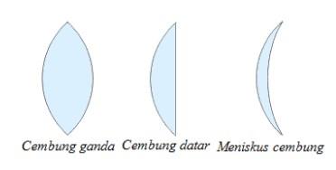 Jenis-Jenis Lensa Cembung