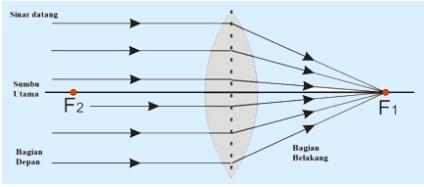 Sifat Lensa Cembung