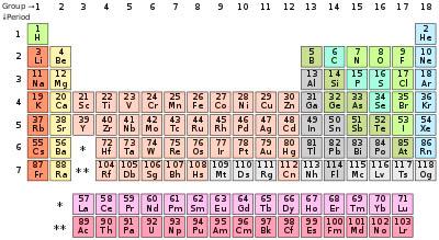 Sistem Periodik Unsur Kimia