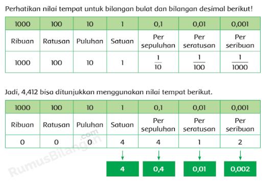 Bilangan Bulat dan Bilanga Desimal rumusbilangan.com