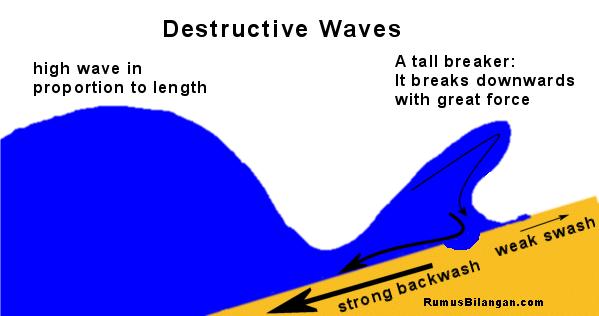 Klasifikasi Gerakan Air Laut