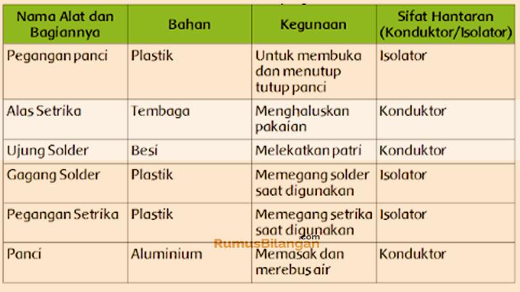 Kunci Jawaban Tema 6 Kelas 5 Halaman 182