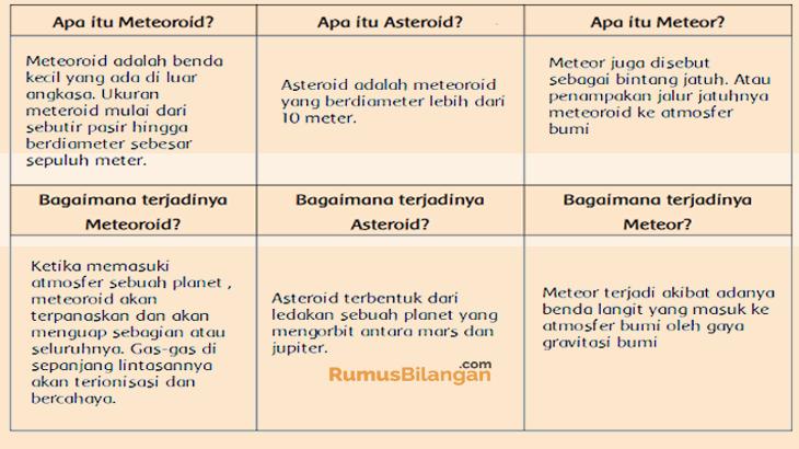 Kunci Jawaban Tema 9 Kelas 6 Tentang Menjelajah Angkasa Luar