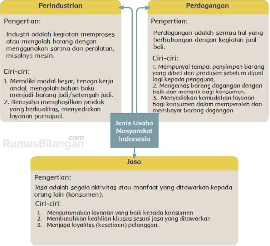 Mengenai Jenis Usaha Masyarakat Indonesi