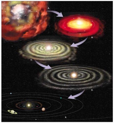 Metode Pembentukan Bumi