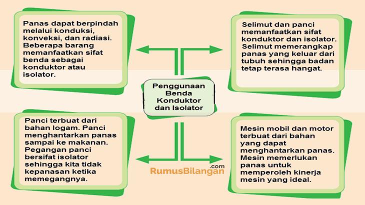 Materi Pembelajaran Halaman 148 Mengenai Penggunaan Benda Konduktor dan Isolator