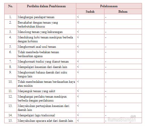 Materi Pembelajaran Halaman 202 Mengenai Prilaku Dalam Pembiasan