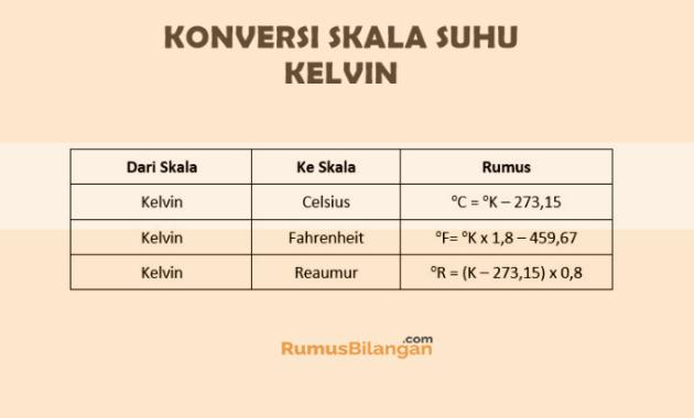 Rumus Konversi Suhu Skala Kelvin