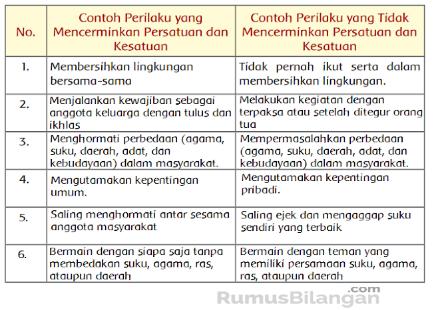 Kunci Jawaban Kelas 5 Tema 9