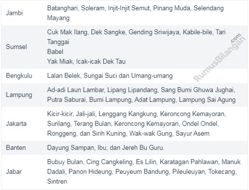 Pembelajaran Mengenai Nama - Nama Lagu Daerah Yang ada Di Indonesia