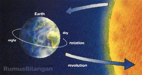 Materi Pembelajaran Halaman 4 Mengenai Rotasi Bumi