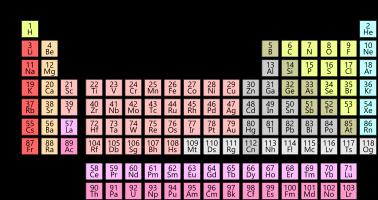 Tabel Jumlah Unsur Kimia