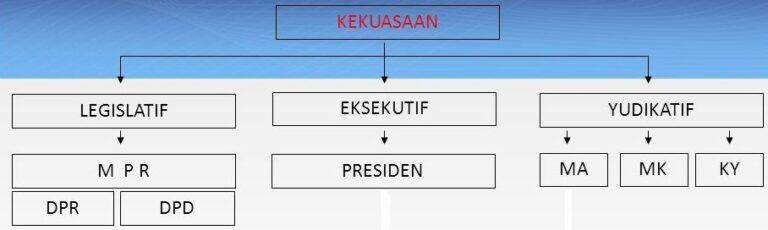 Tugas Pokok Lembaga Eksekutif